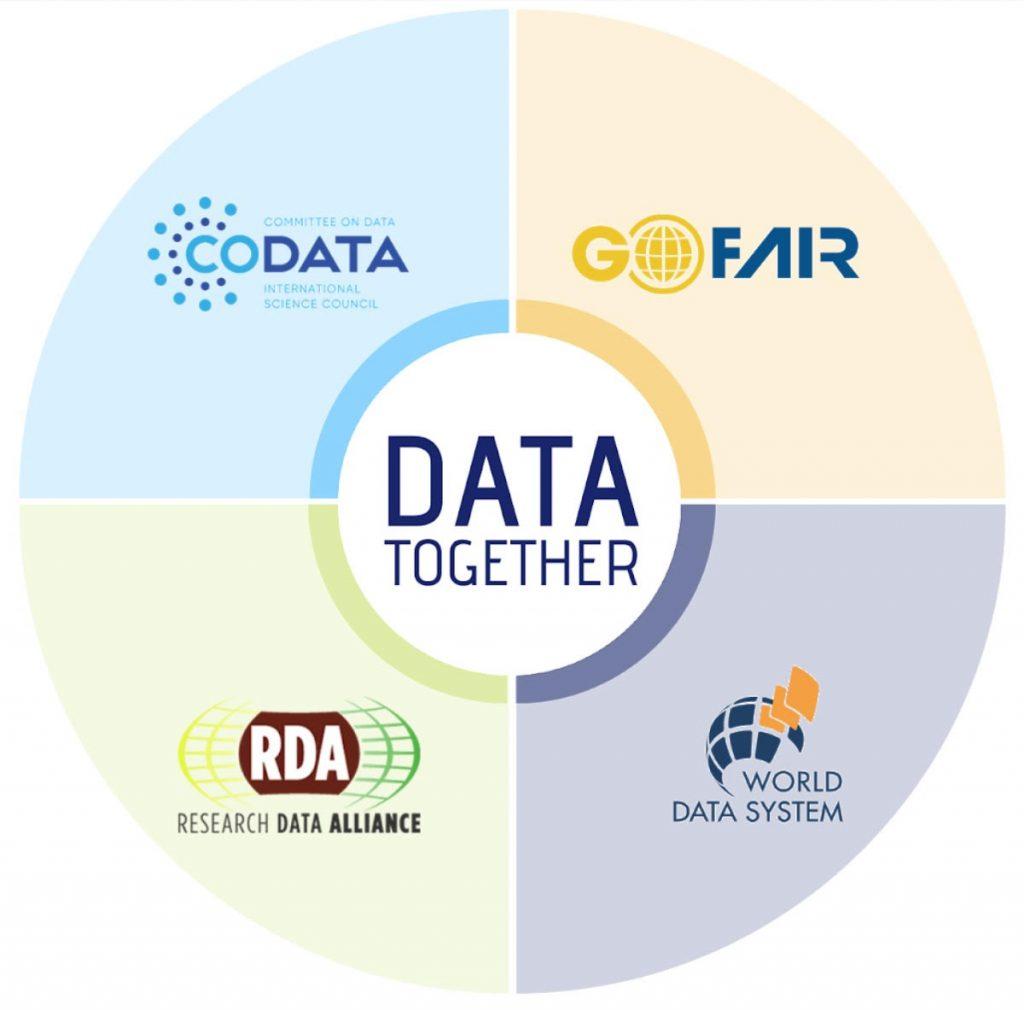 rda-codata-wds-gofair-data-together.jpg