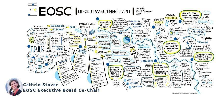 EOSC Governance meets in Milan, 10-11 December 2019